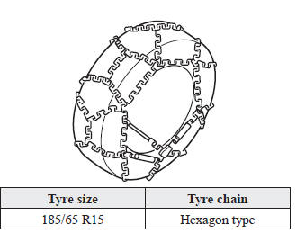 Tyre chain selection (Europe)
