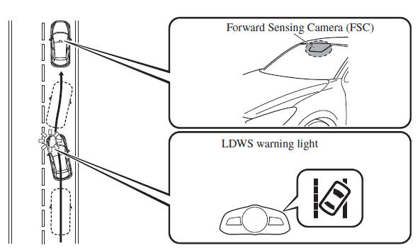 Lane Departure Warning System (LDWS)