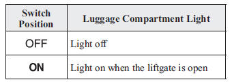 Luggage Compartment Lights (Hatchback)