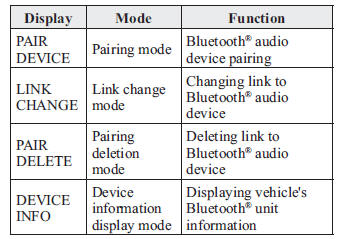 Bluetooth ® Audio Preparation